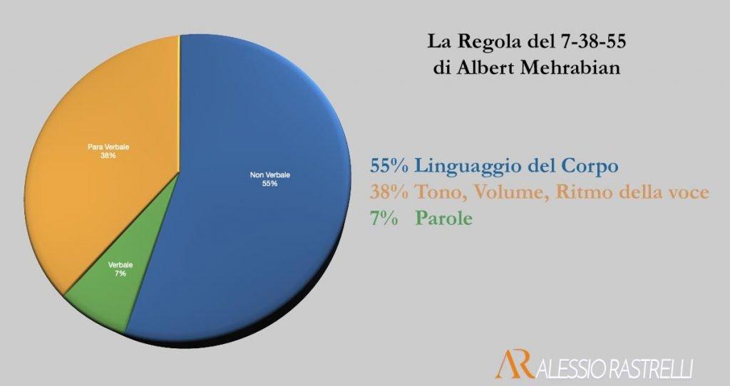 Linguaggio del Corpo, Regola del 7-38-55 di Albert Mehrabian