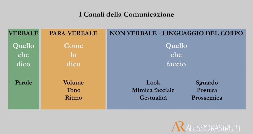 I Canali della Comunicazione e il Linguaggio del Corpo